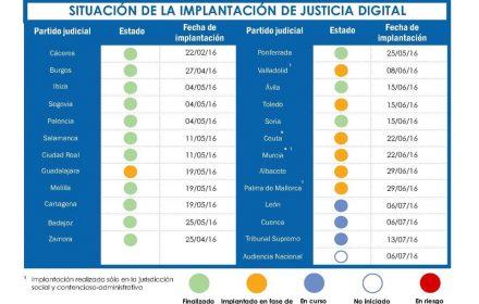 Situación implantación Justicia digital territorio Ministerio
