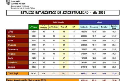 Valoración siniestralidad Administración Junta 2016