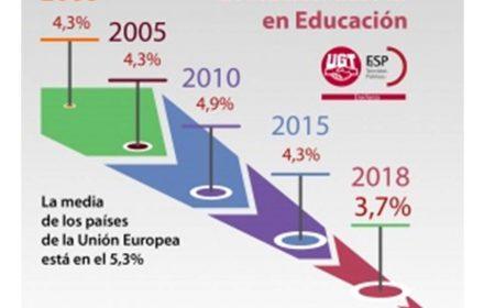 UGT exige el 5 del PIB en Educación