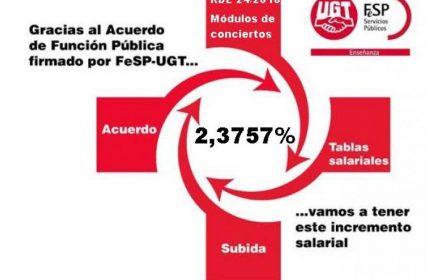 Enseñanza Concertada mismos incrementos sector público