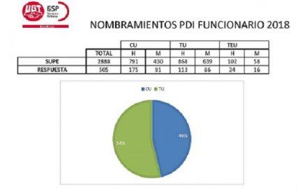 Valoración FeSP PDI Funcionario 2018