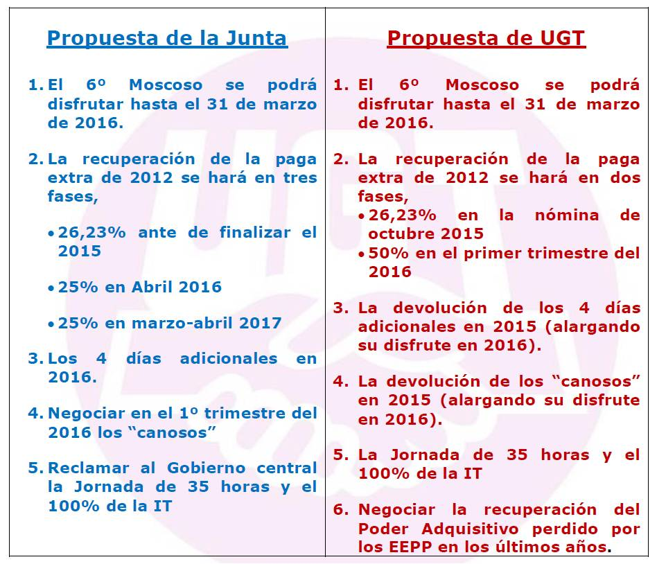 propuesta junta y ugt 7 oct 2015